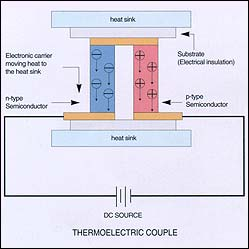 Solid State Cooling Systems utilize the Peltier effect as diagram shows