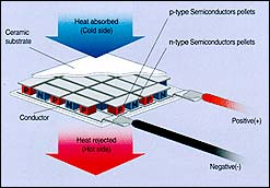 Solid State Cooling Systems utilize the Peltier effect as this graphic shows
